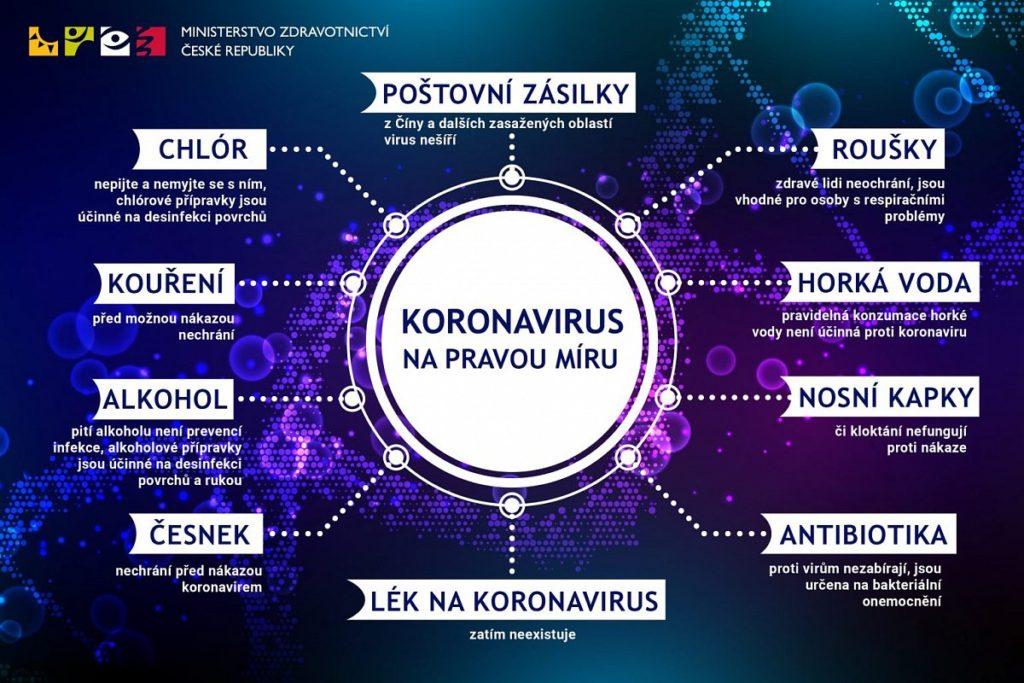 Mýty o ochraně před koronavirem