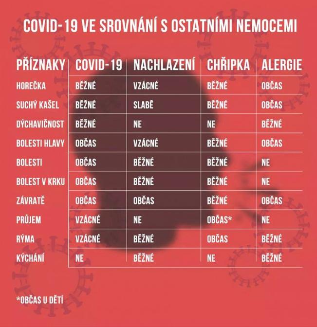 Srovnání Covid-19 s ostatními nemocemi